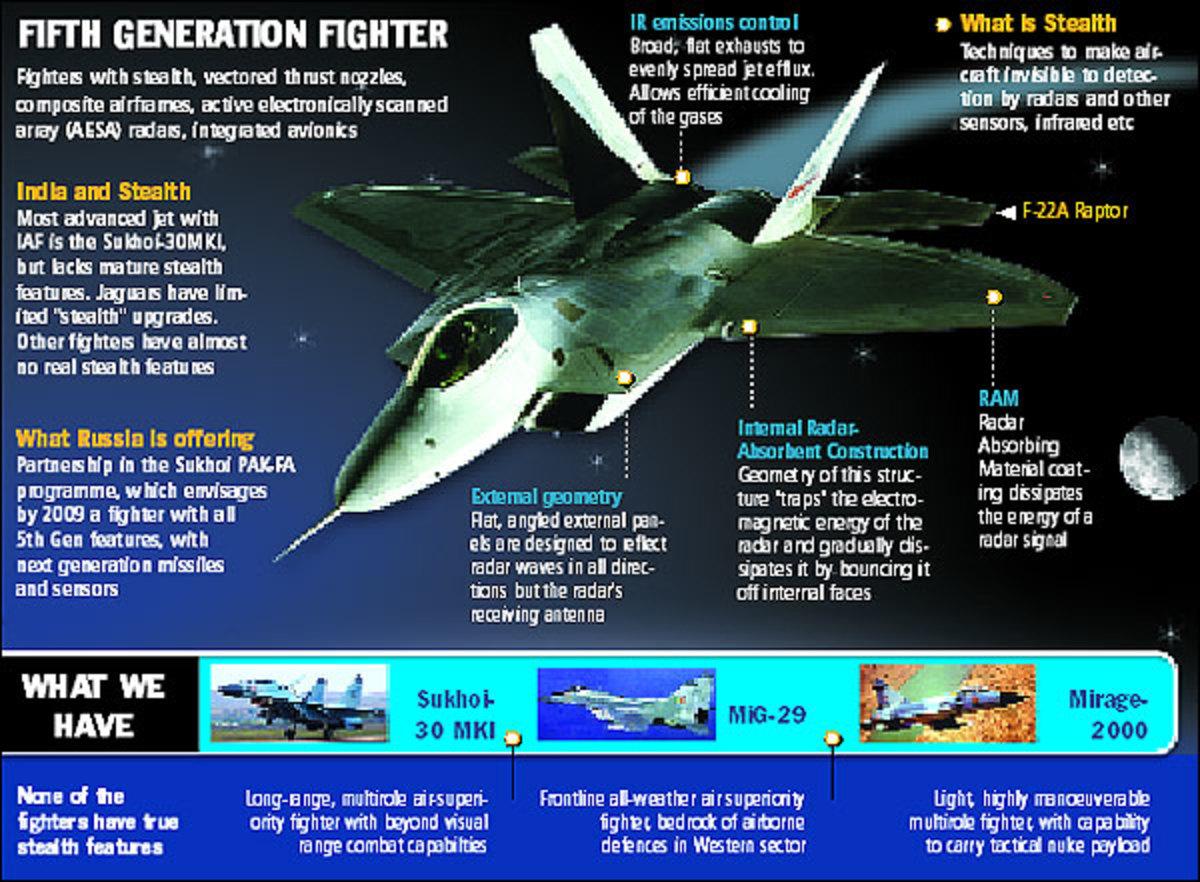 Sukhoi PAK FA - F-22 Raptor's Latest Challenge