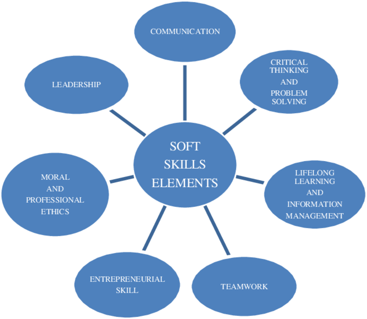 What Soft Skills Make Freelance Developer Successful