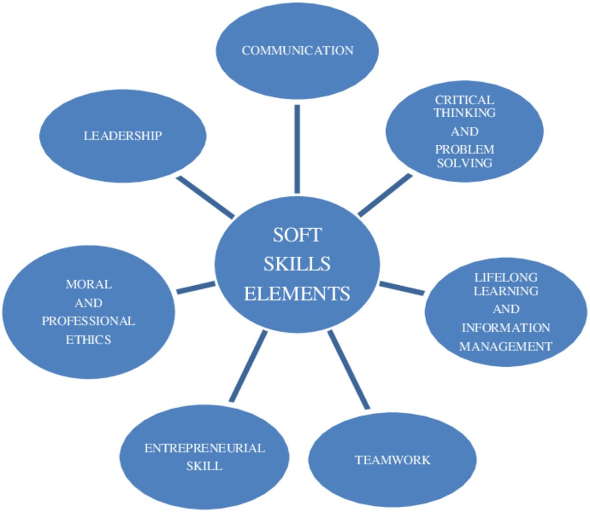 Soft Skills to make Freelance Developer successful