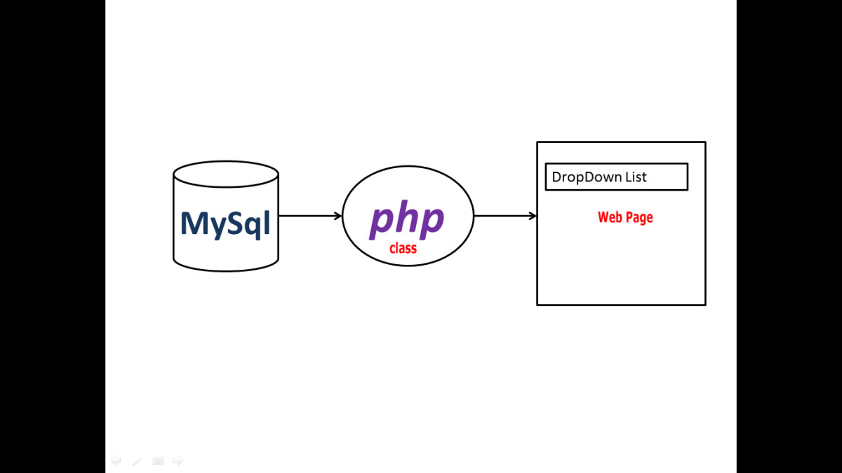 How to Populate HTML Drop Down List From Mysql Table Using