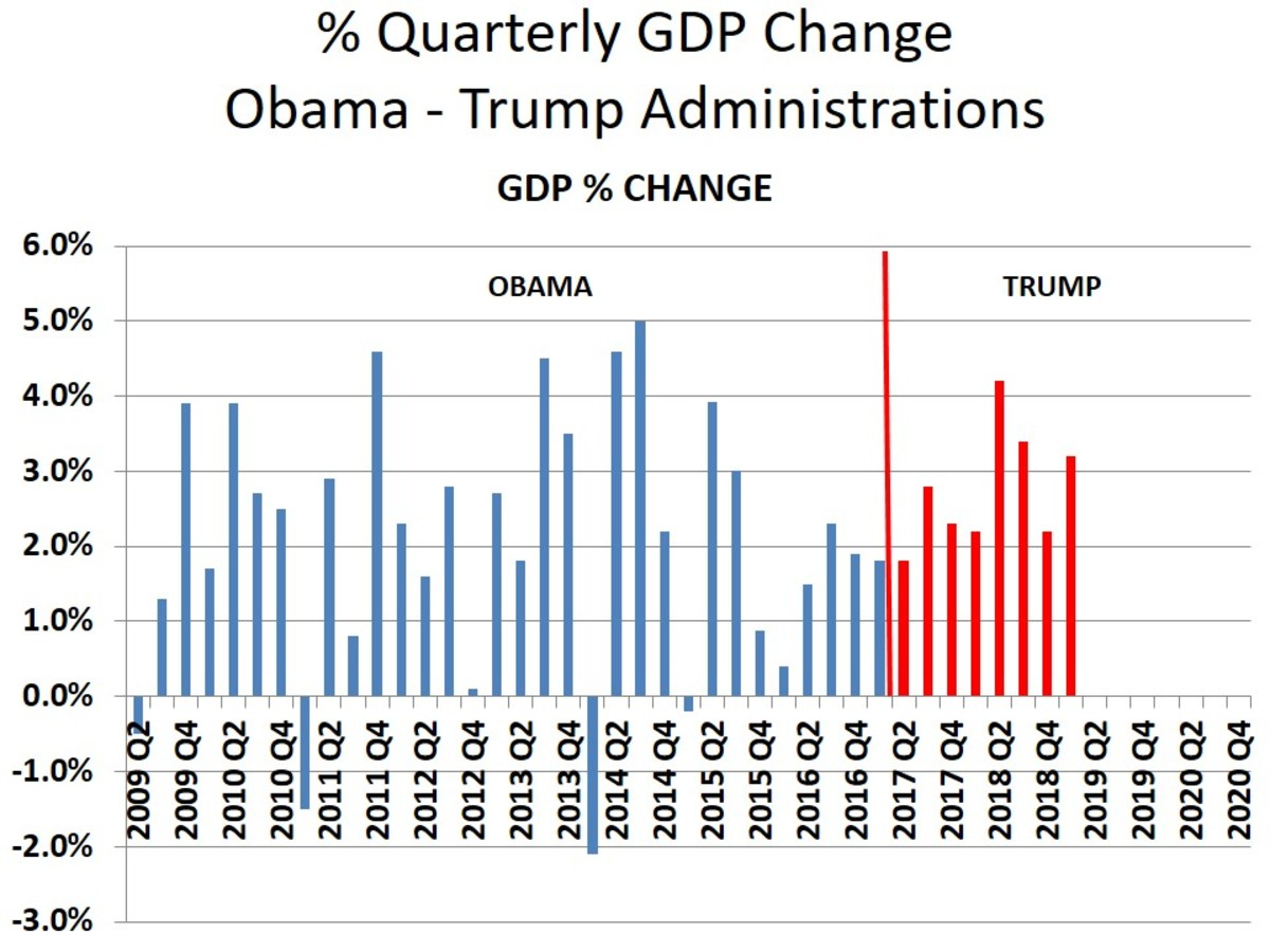 Notice that the smallest growths (or loss) occurred most often in the 1st Quarter.  But not this time - why?