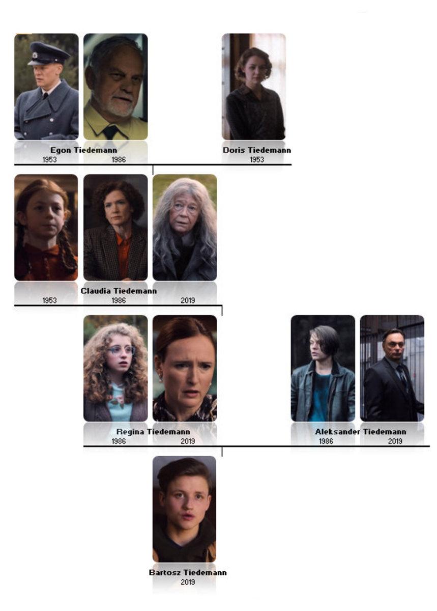 Tiedemann family tree from 'Dark' (2017), a Netflix Original Series.