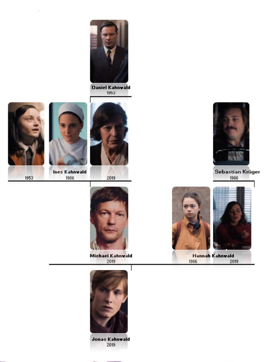 Kahnwald family tree from 'Dark' (2017), a Netflix Original Series.