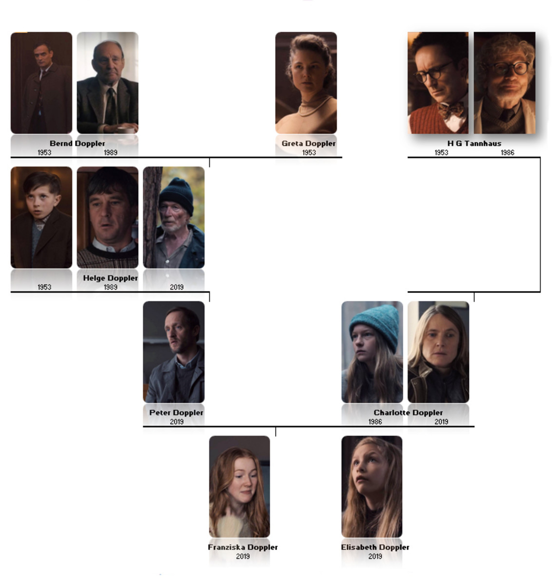 Doppler family tree from 'Dark' (2017), a Netflix Original Series.
