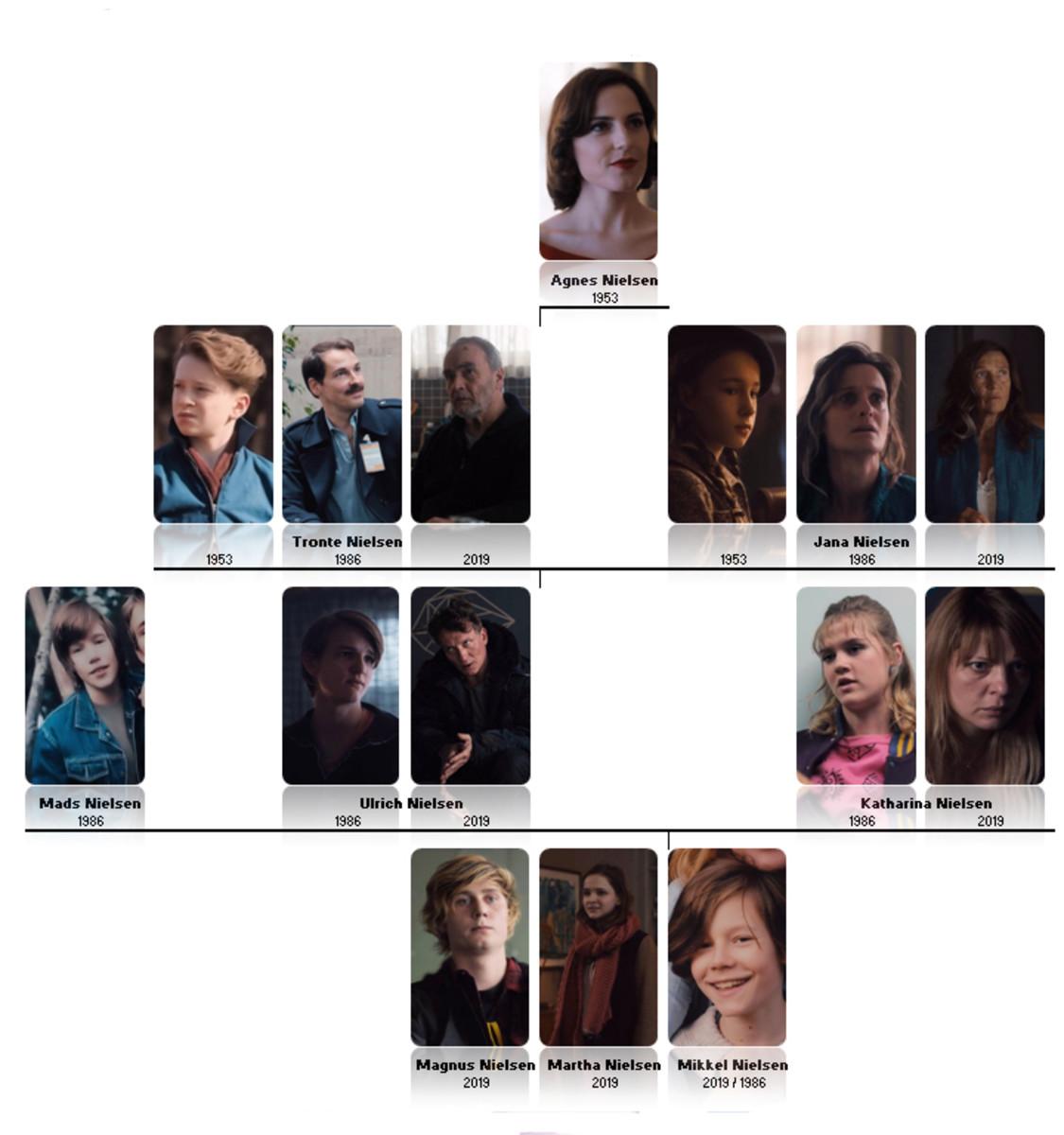 Nielsen family tree from 'Dark' (2017), a Netflix Original Series.