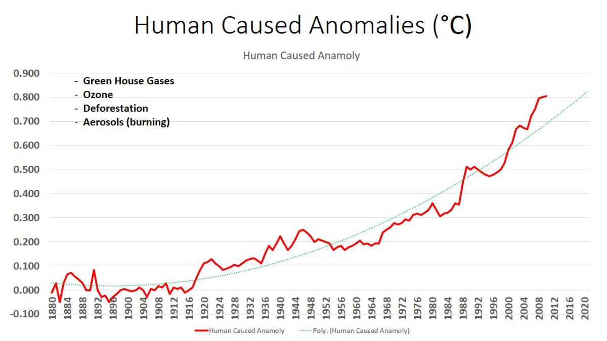 Annual Global Warming - Human Drivers - Approximations of Figure 2.1