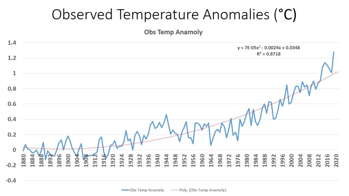 Annual Global Warming - All Drivers - Approximations of Figure 2.1