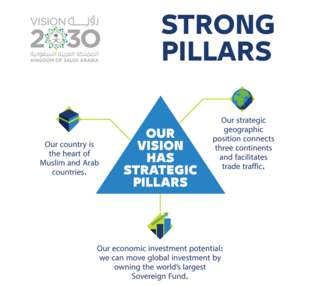 Vision 2030: The Three Pillars