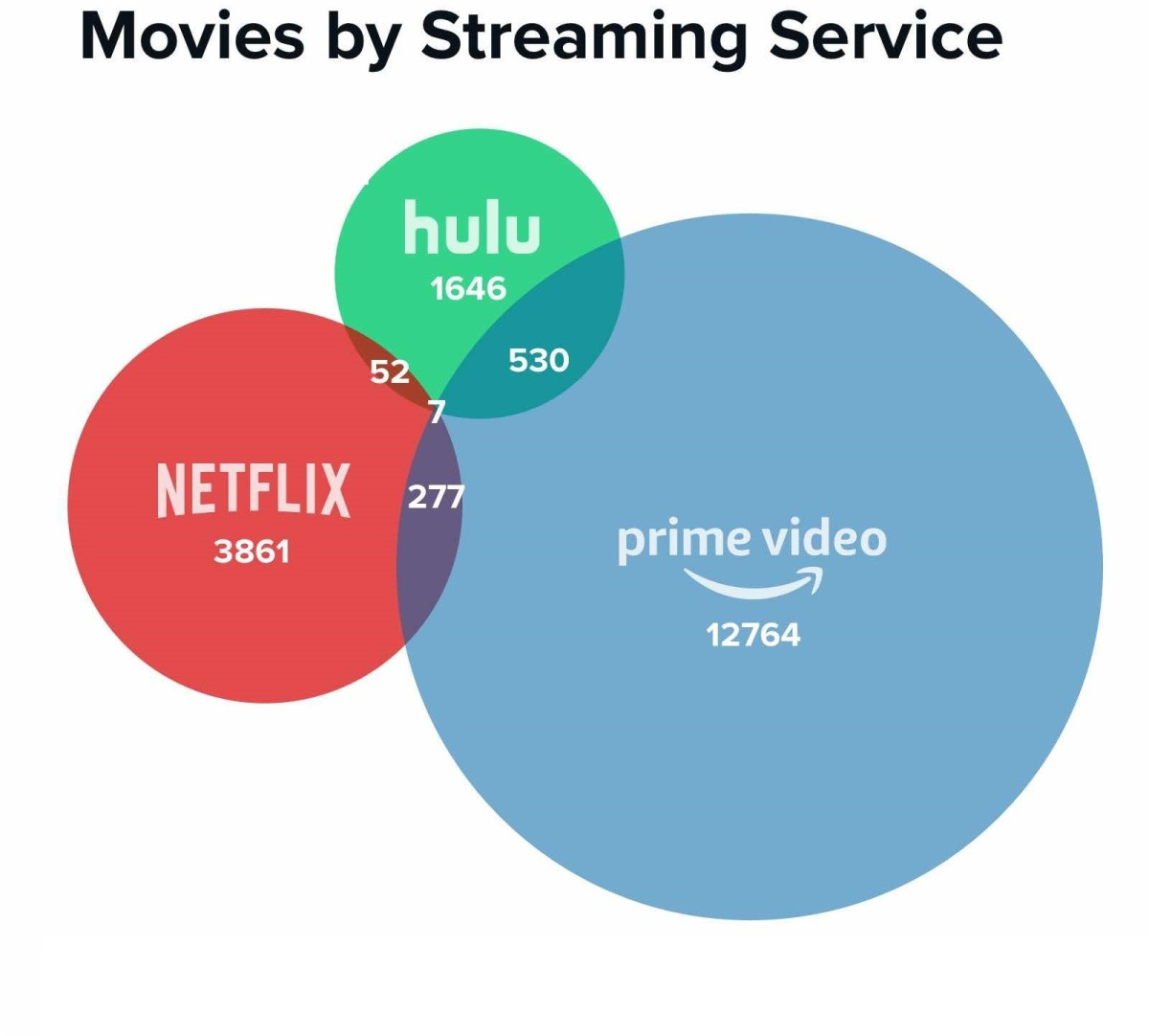 intelligent-use-of-big-data-by-amazon-and-netflix-to-harness-greater-profit