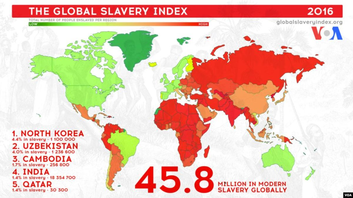 Slavery was abolished long ago in Western Civilization. In the rest of the world, still today, at least 46 million people are enslaved