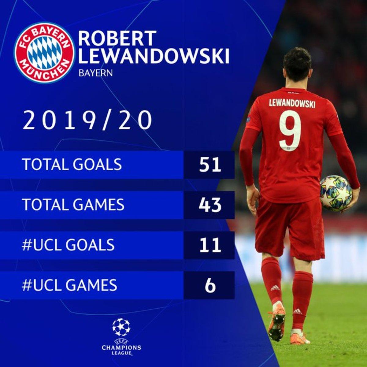 Robert Lewandowski's stats 2019/2020 season