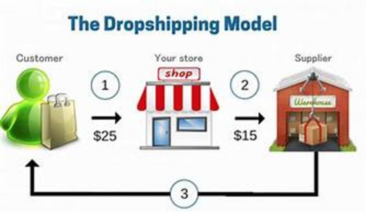 This is how drop shipping works
