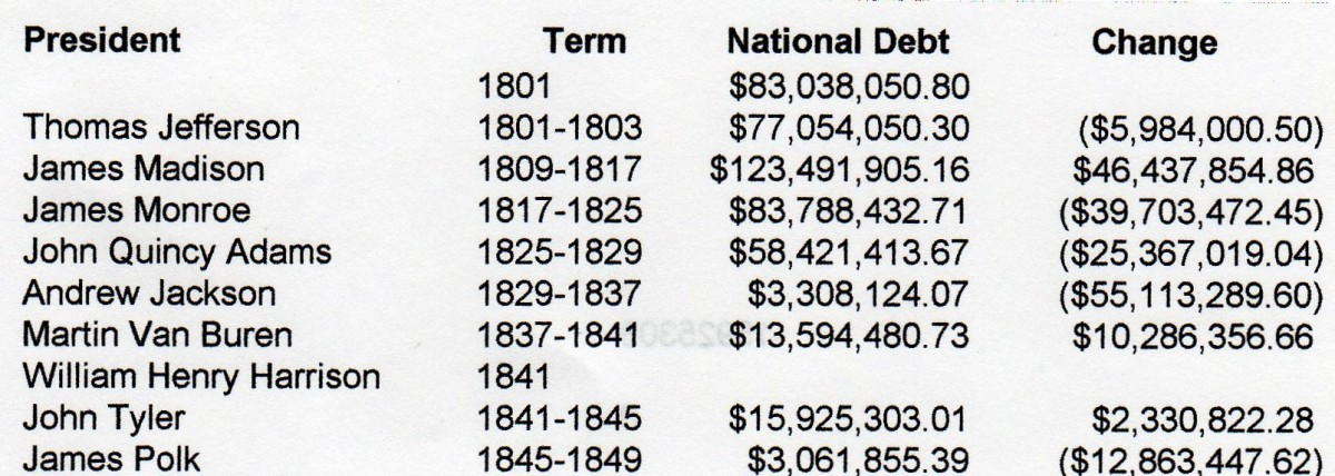 National Debt 1801-1850 In 1835 it had been fully paid off, for the first and only time in American history.