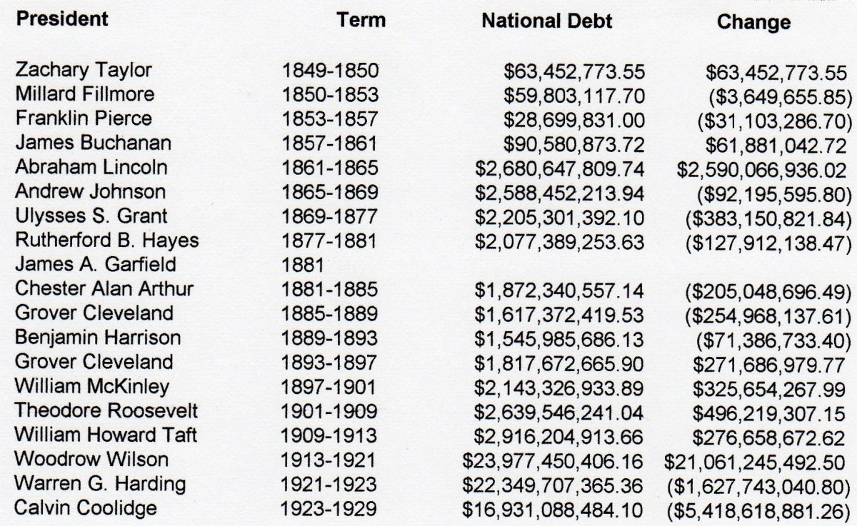 National Debt 1850-1929 by presidential term.