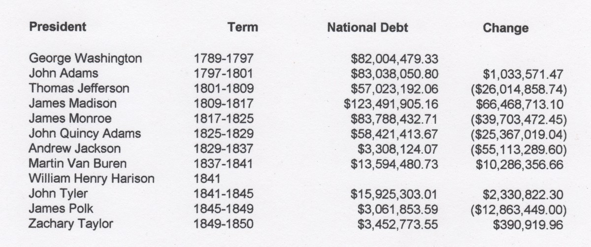 The National Debt in 1791 This was a staggering amount $75,463,476.52 -- The population was 3,929,214, so the per head obligation was $19.21. (at that time -- astronomical)