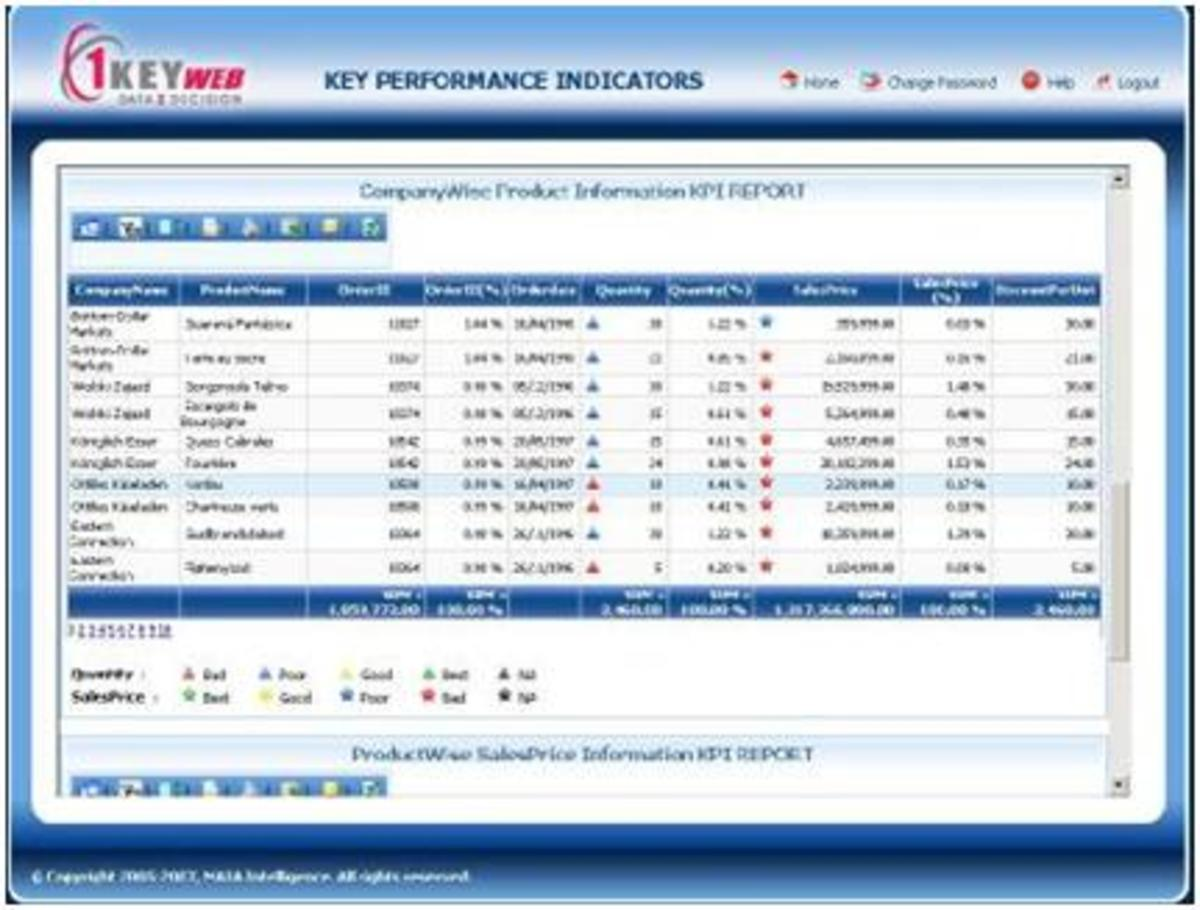 sales key performance indicators template - key performance indicators hubpages