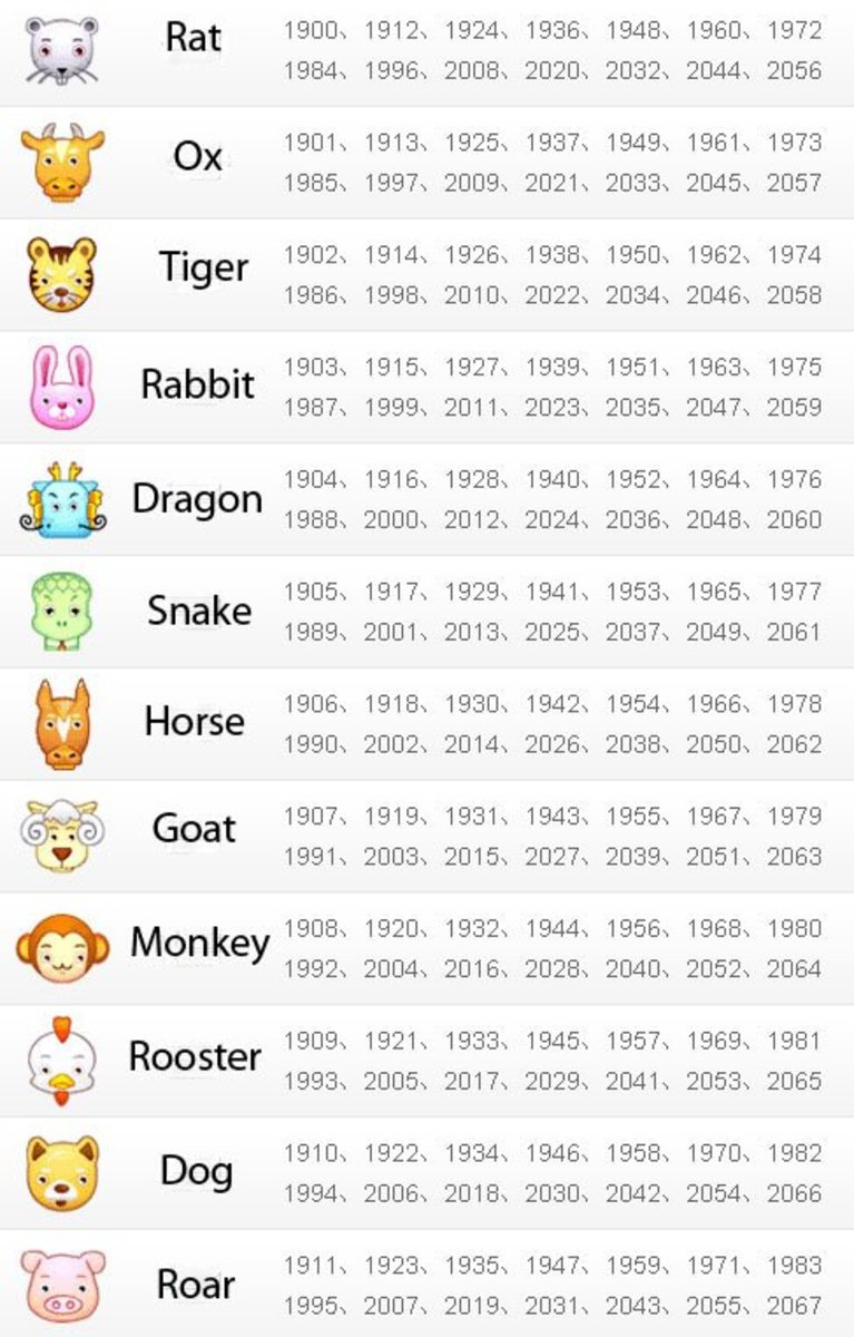 Chinese Zodiac Animals YearsZodiac Animals Years