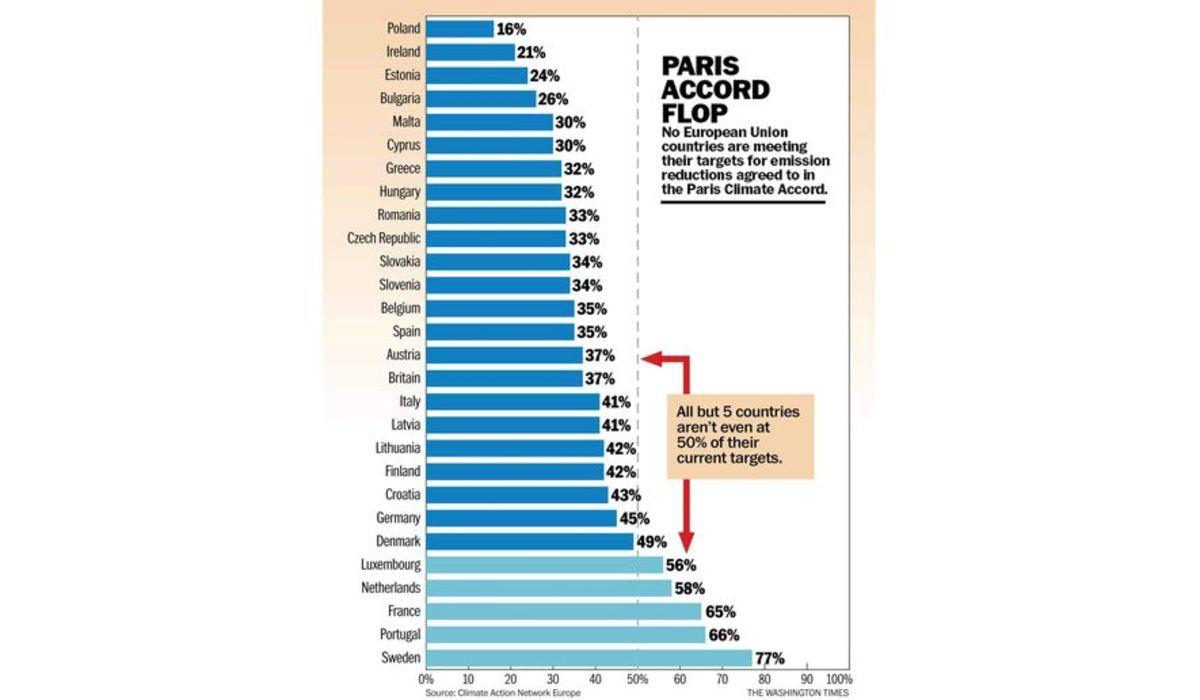 Paris Accord Flop