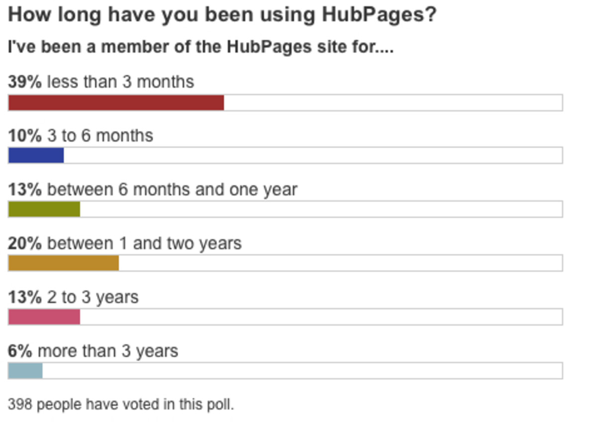 Aug2010 - Aug2011 member time on site as self-reported in the poll on this Hub.