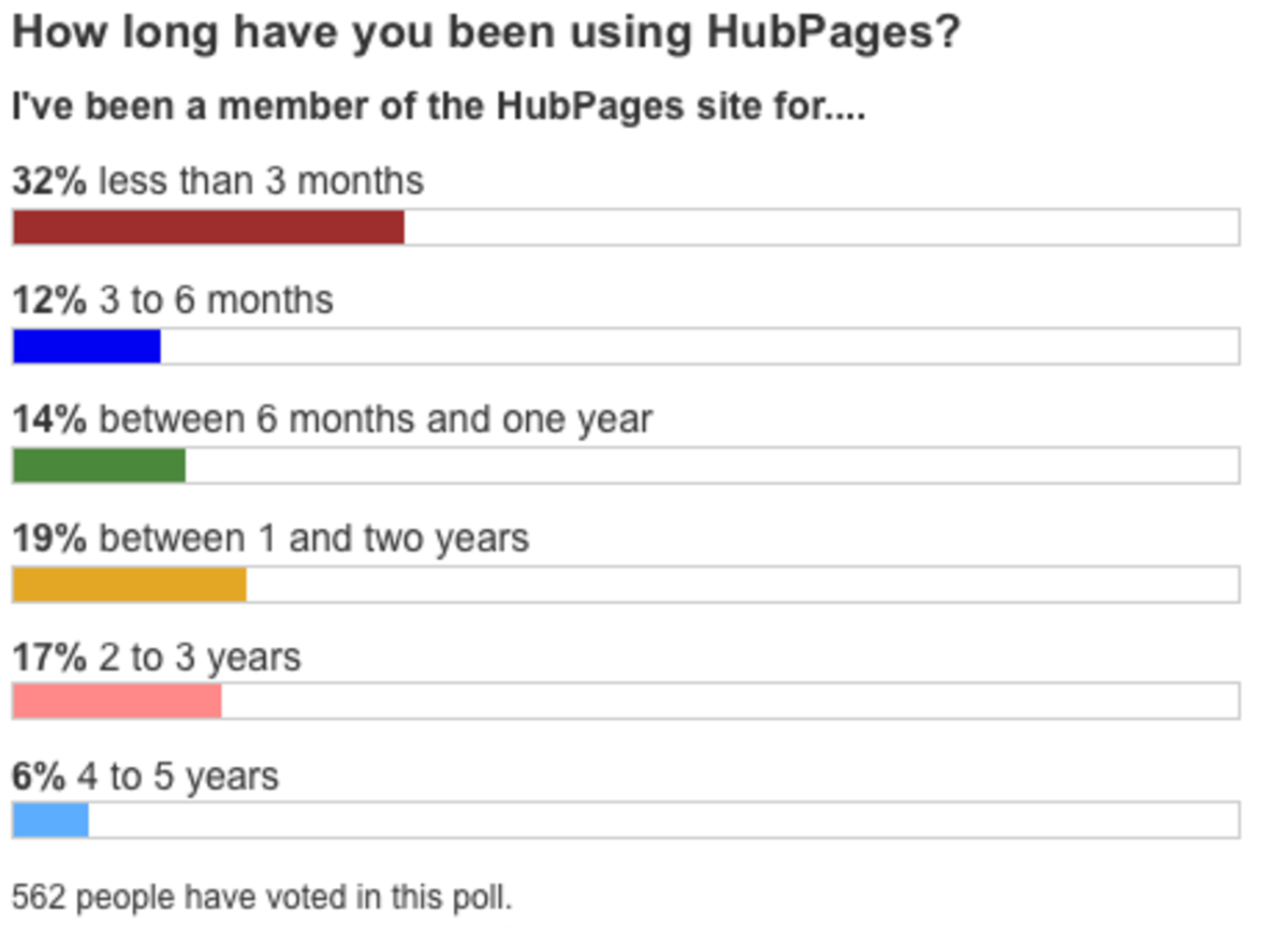 August 2011 - August 2012 member time on site as self-reported by users