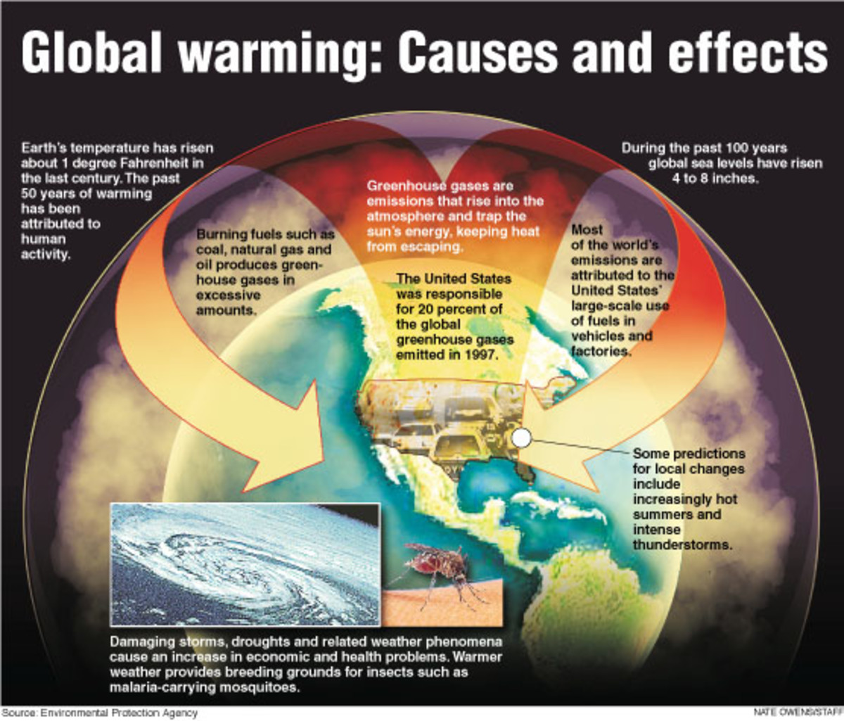 A great chart outlining what Global Warming and Climate Change really means