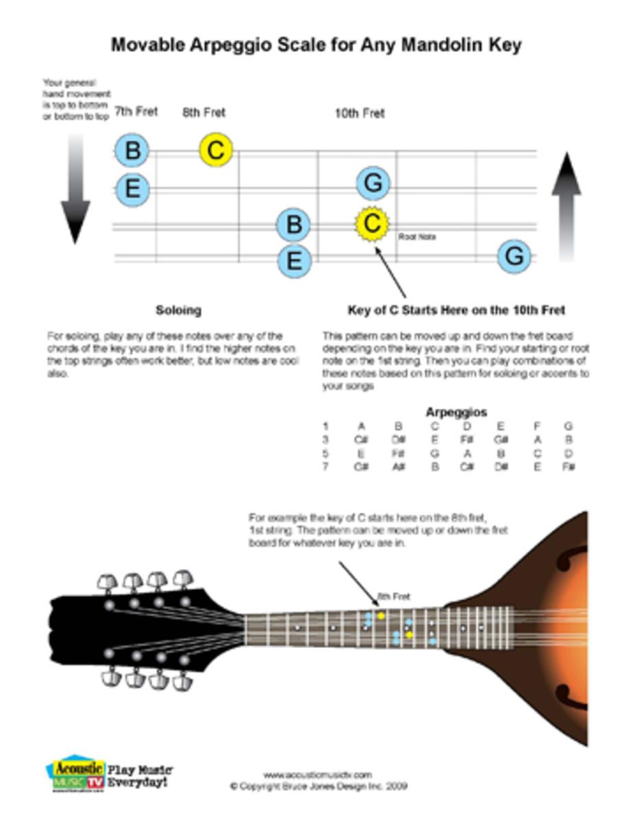 Movable arpeggio scale for any Mandolin Key