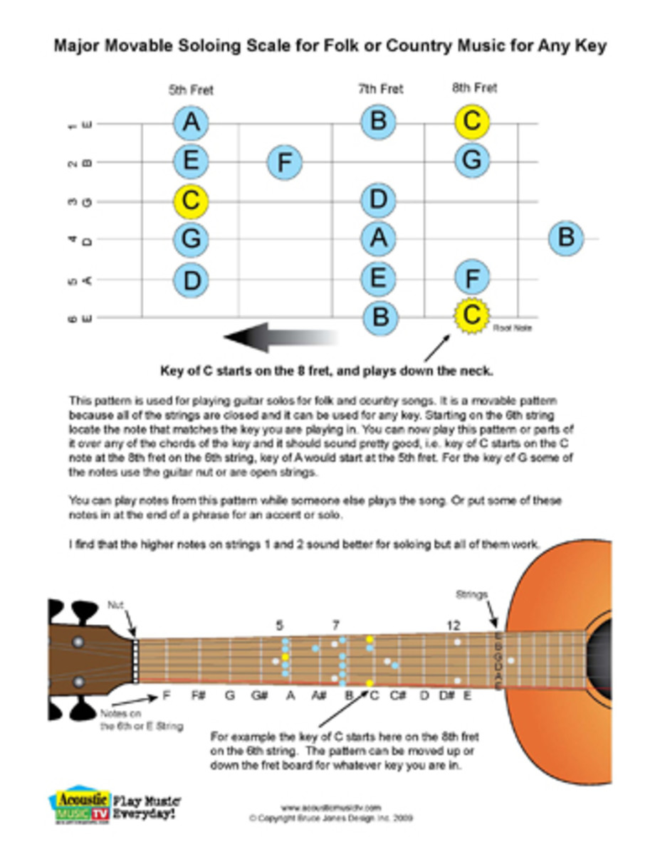 Major Movable Soloing Scale for Folk or Country Music for any key.