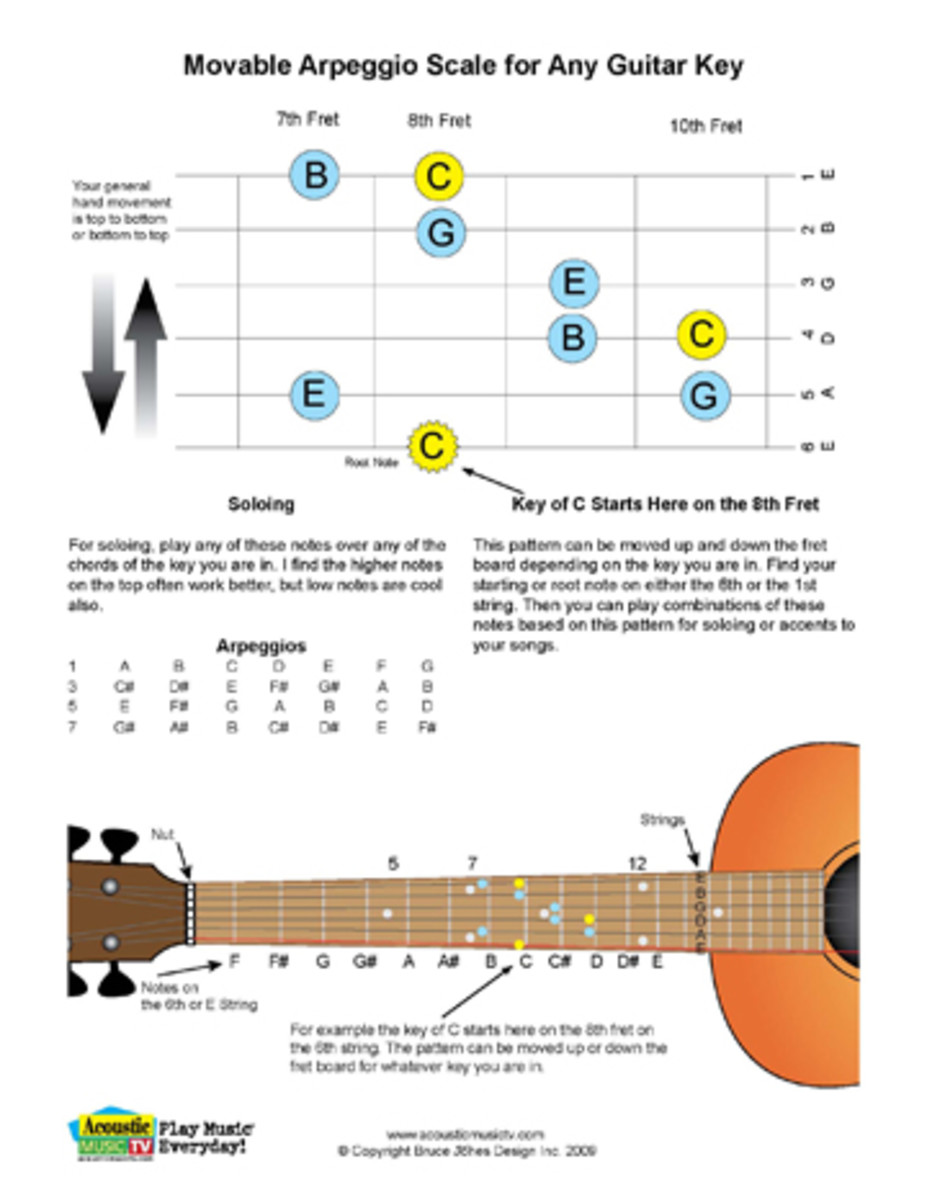 Movable Arpeggio Guitar Scale for any key.