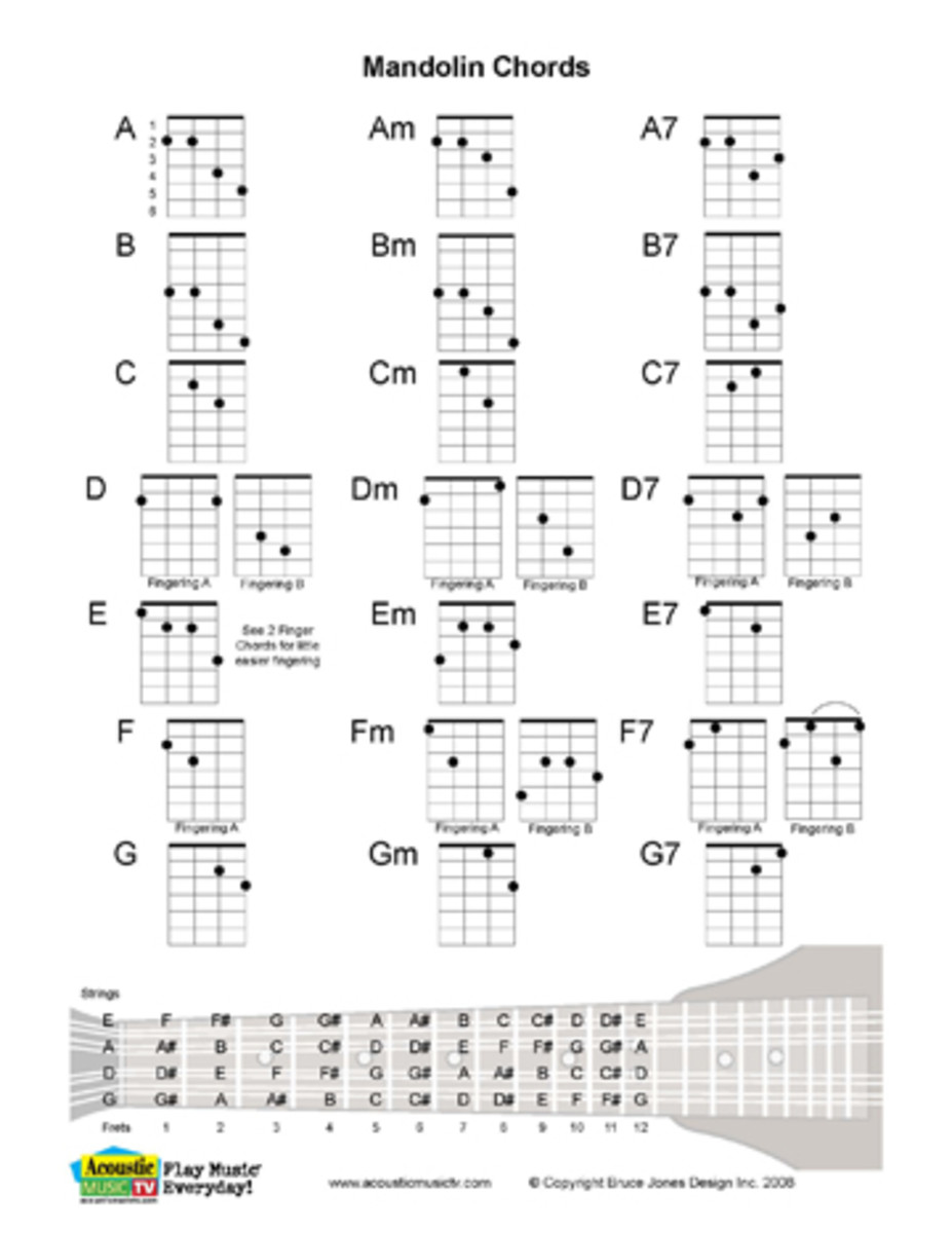 Mandolin Major, Minor and 7th Chords, includes several alternatives, plus fret board diagram.