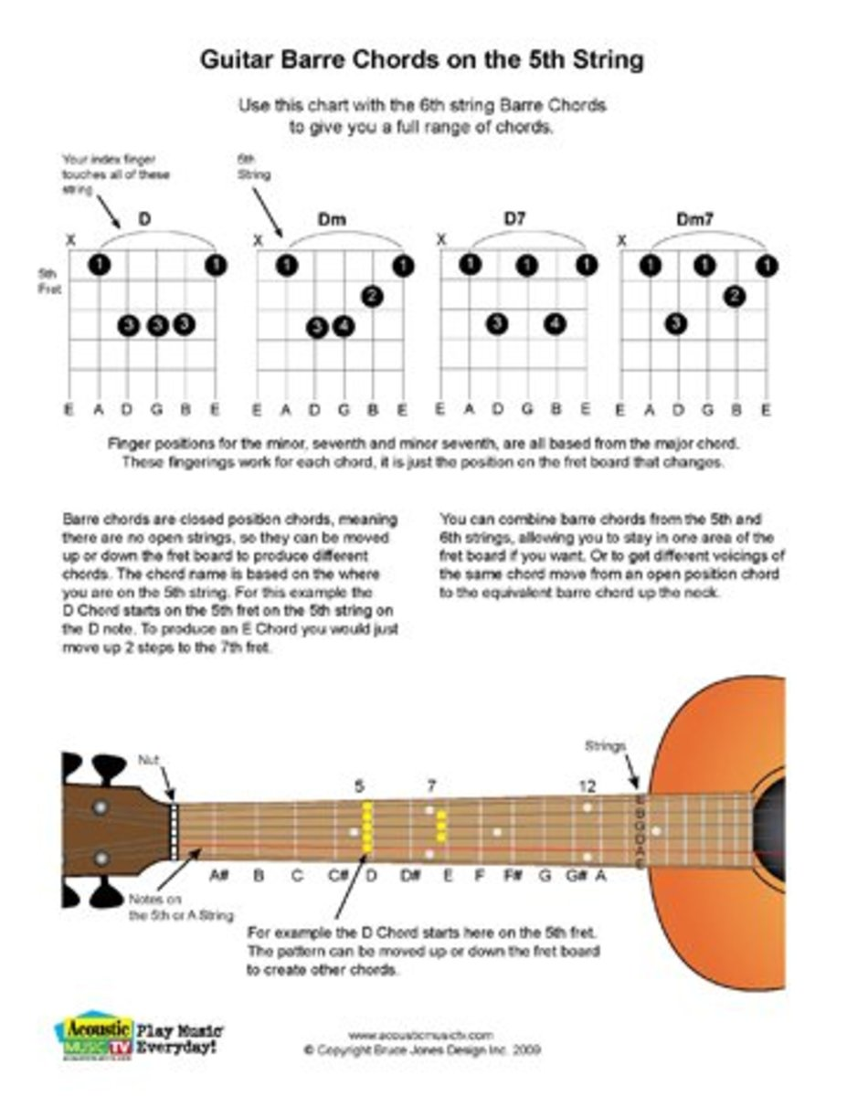 Closed Barre Chords based on the notes of the 5th or A guitar string.