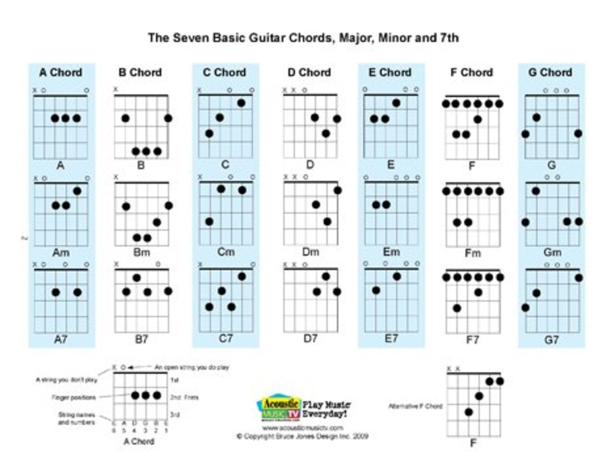 graphic relating to Printable Guitar Chords Chart Pdf called Free of charge PDF Guitar, Mandolin, and Ukulele Chord and Tunes
