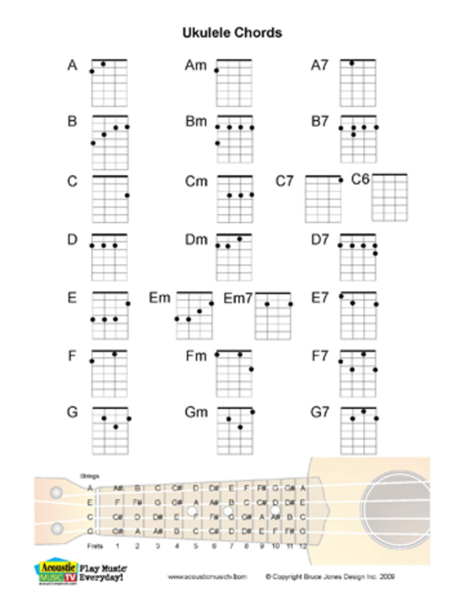 Ukulele ukulele tabs mumford and sons : Ukulele : ukulele chords minor Ukulele Chords Minor and Ukulele ...
