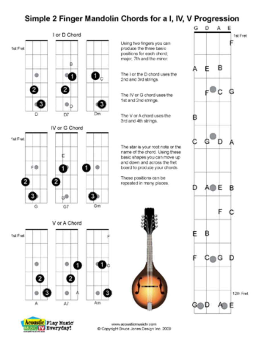 Power Chord 7th Fret, Power, Wiring Diagram Free Download
