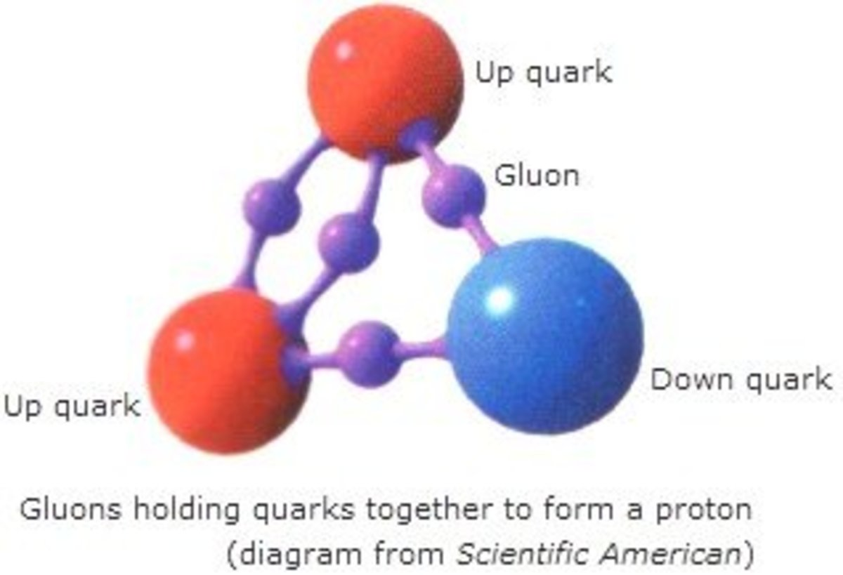 quantum-physics---sub-atomic-particles