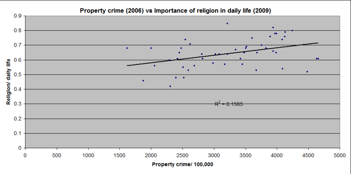Each dot represents a state. There is a positive correlation between property crime and the importance of religion in daily life.