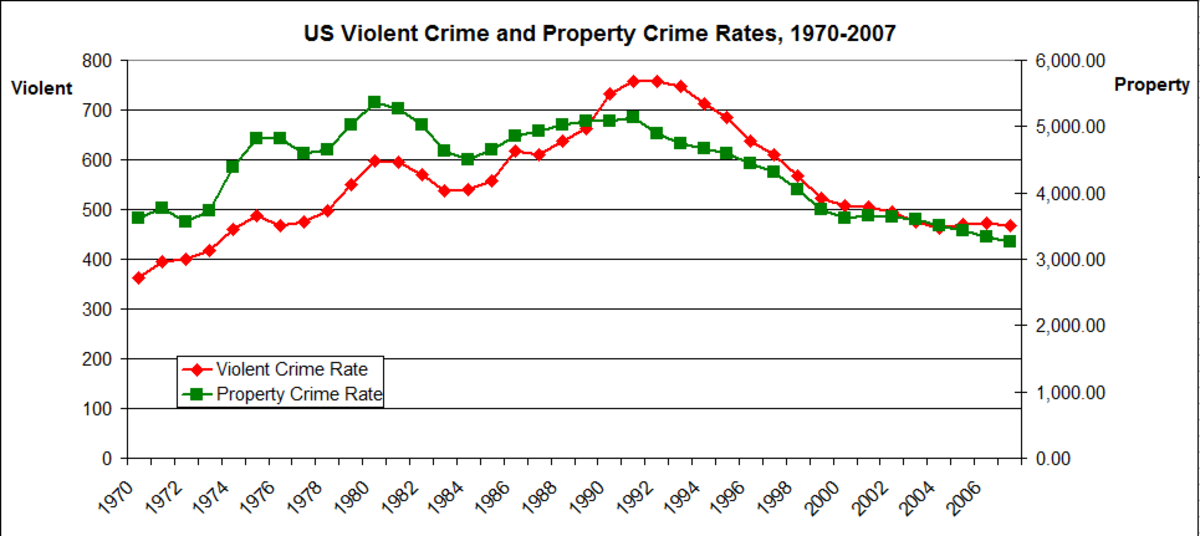 American property and violent crime have increased, then decreased, since 1970