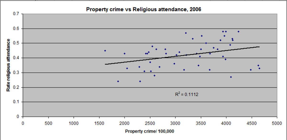 Each dot represents a state. There is a positive correlation between property crime in a state, and religious attendance.