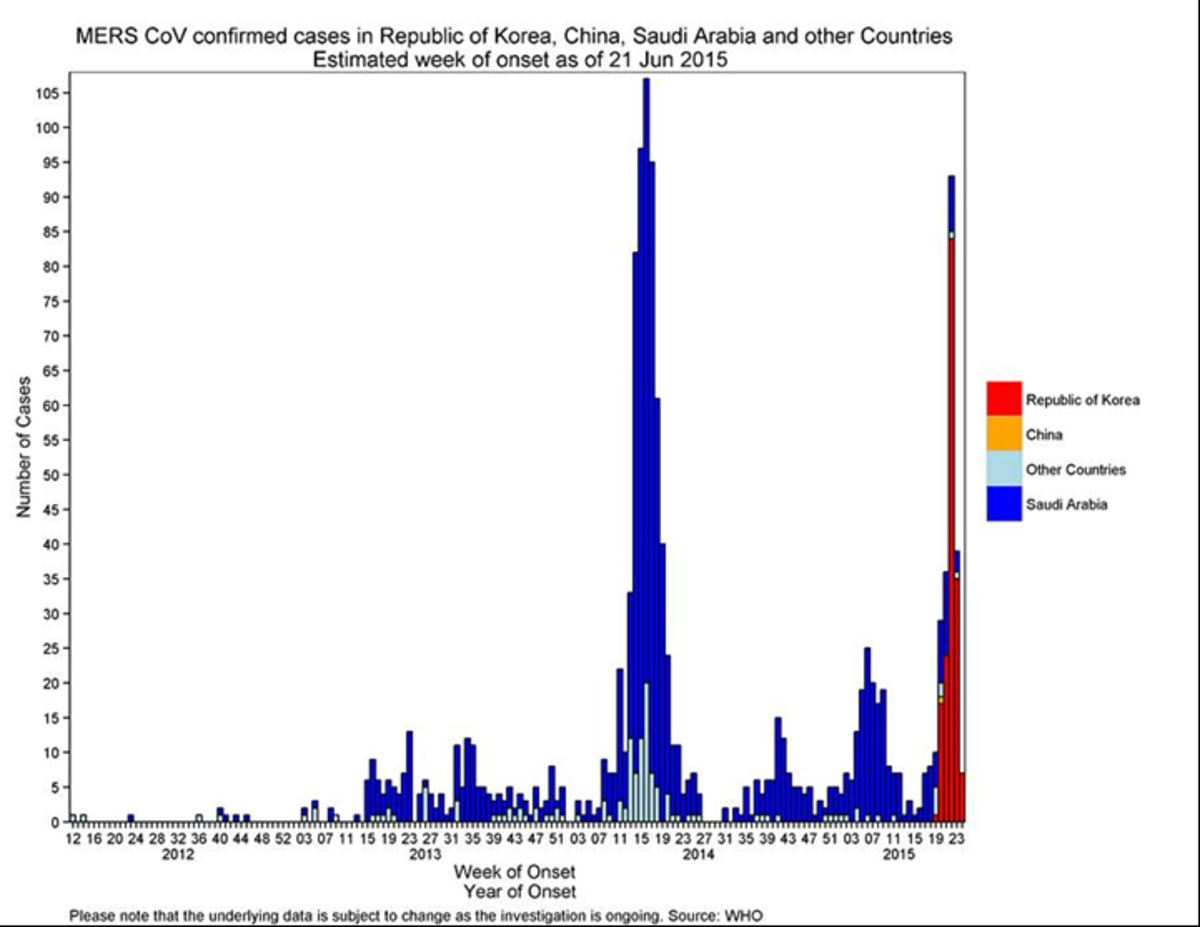 Saudi and Korea Waves of MERS Coronavirus