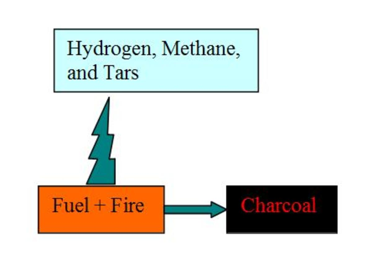 Image: Process of Carbonization and Pyrolysis