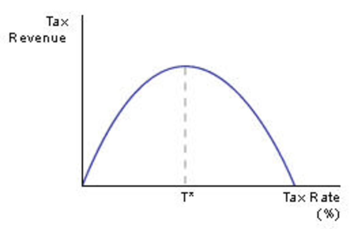 Simple Laffer Curve - example of the Laffer curve for Government Revenue