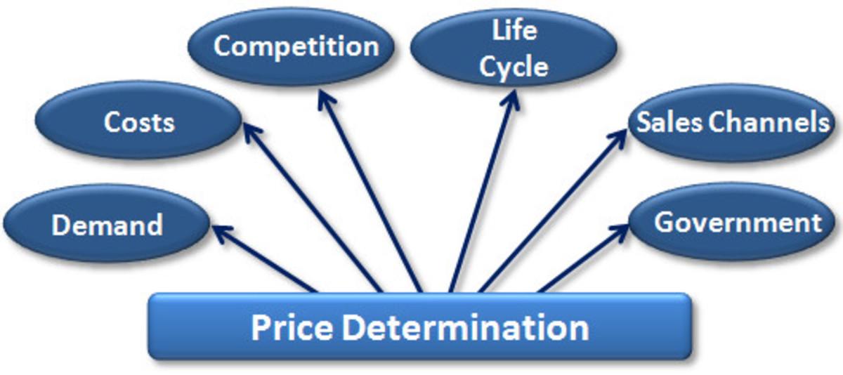 Basic Methods of Price Determination