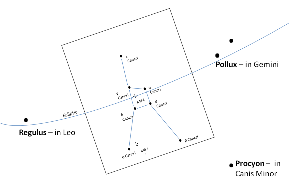 "The constellation Cancer lies between Gemini and Leo.  It is situated in a ""triangle"" between the stars of Pollux, Procyon, and Regulus."