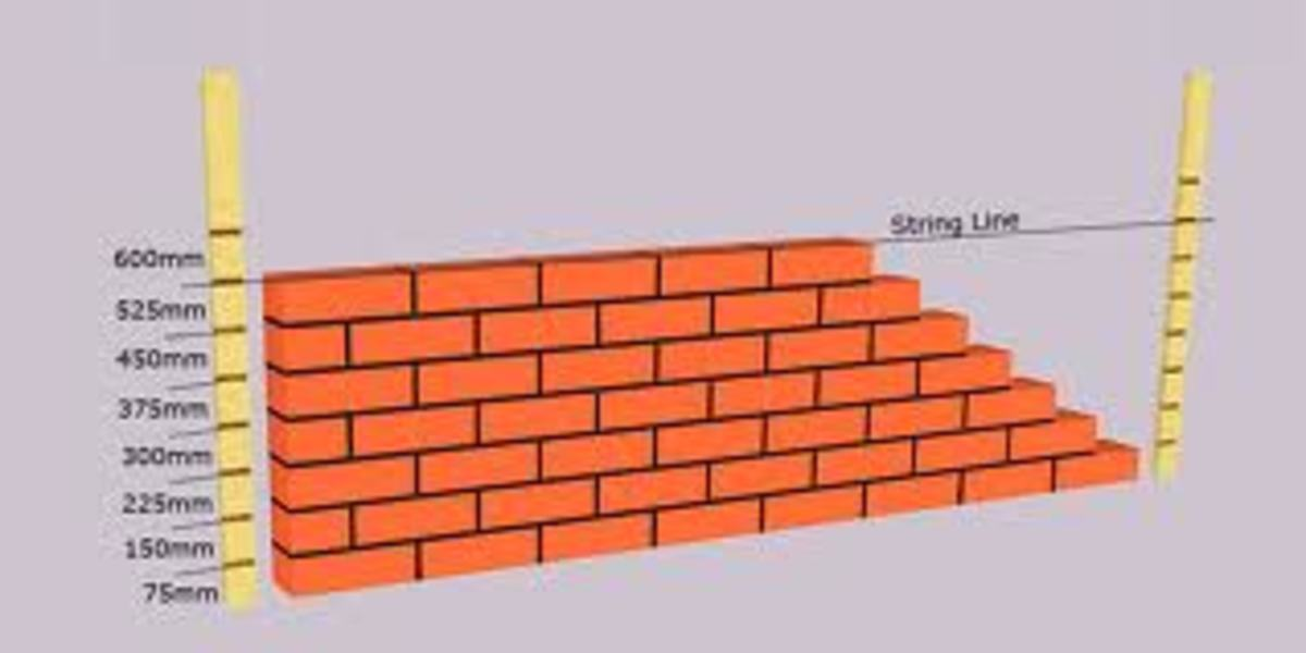 Gauge rods are used to measure the thickness of a course of bricks. They are not used as shown in this picture, but they can be used if you can tie them firmly on the corner as a bricklayer profile. Note how the joints are all the same thickness.