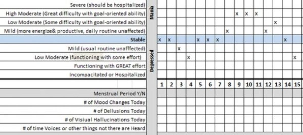 Mental health recovery online and printable mood tracker for Mood log template