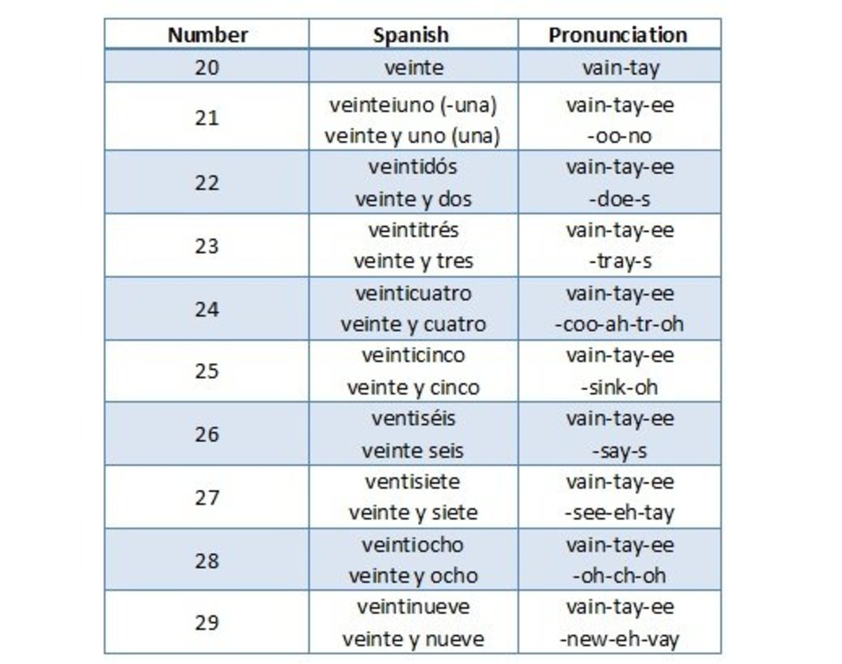 How to count from 20-29 in Spanish.