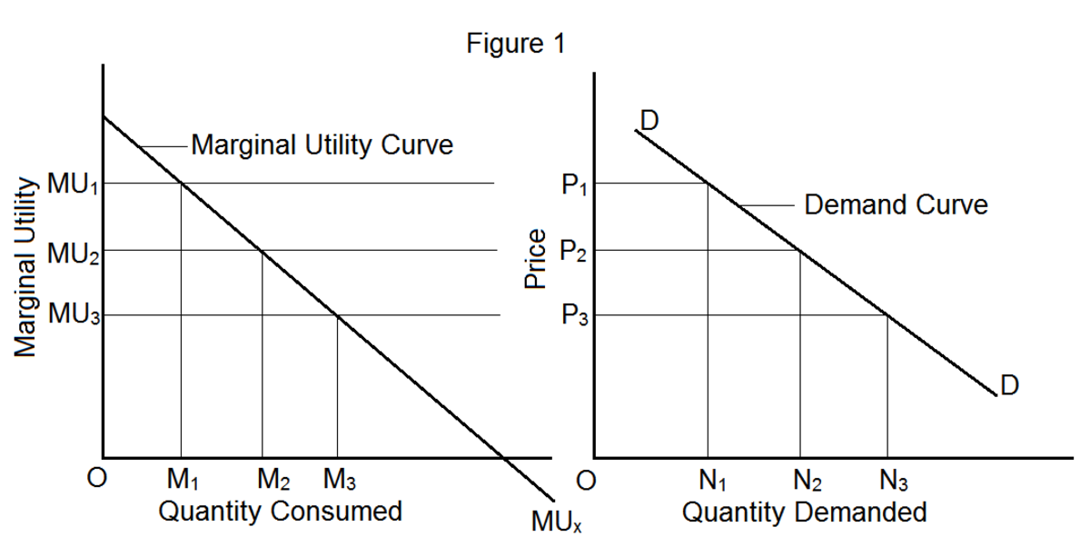 marginal utility and demand relationship
