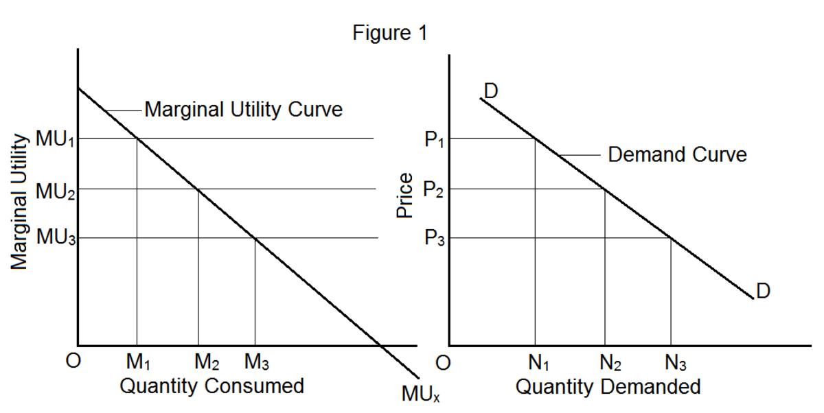 relationship between marginal utility and demand