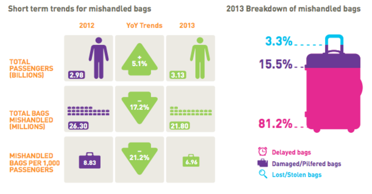 Long term trends show that passenger are losing less bags over the years.