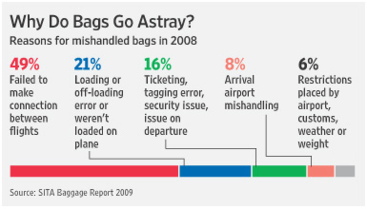 how-to-deal-with-luggage-lost-delayed-or-damaged-by-the-airline
