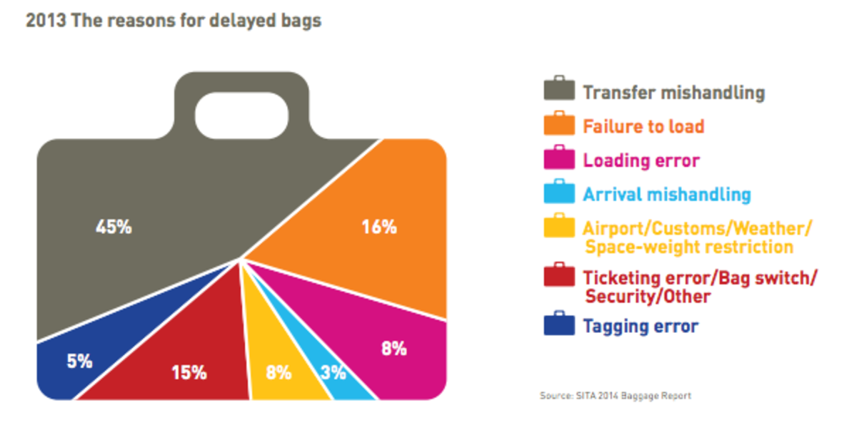 How to deal with baggage lost, delayed or damaged by the airline?